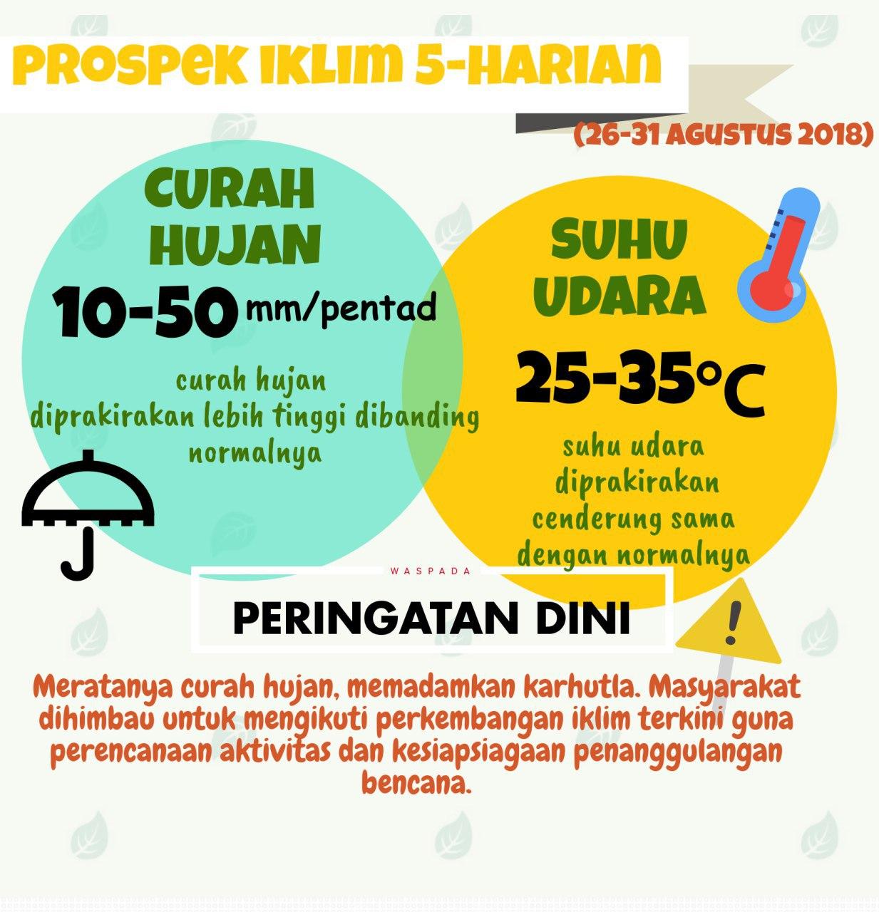 Berikut-Grafis-Prospek-Iklim-Kalbar-di-Awal-September-2018-4