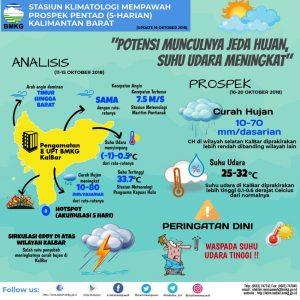 8 Kabupaten ini Berpotensi Banjir dan Longsor
